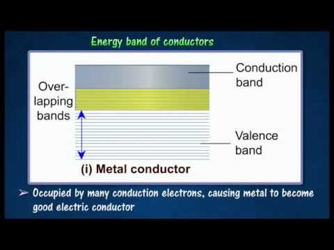 [4.2] Energy band for conductors, semiconductors & insulator