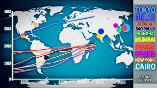 Population Growth of World's Largest Cities - Animated Graph