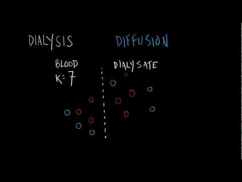 Dialysis Basics video