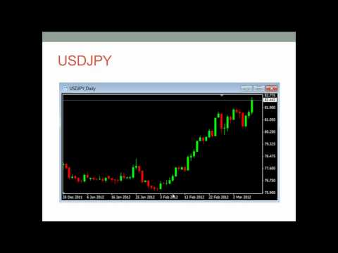Trading The FOMC Meeting - Forex Style