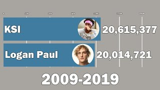Logan Paul Vs KSI - Sub Count History (2009-2019)