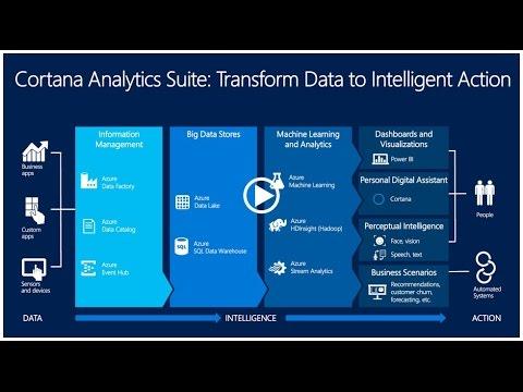 Microsoft Cortana Analytics