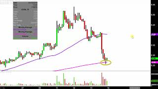 Iconix Brand Group, Inc. - ICON Stock Chart Technical Analysis for 03-13-2019