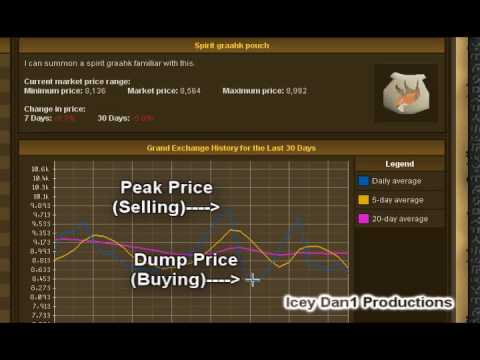 Runescape - Merchanting and Investing Guide with the Grand Exchange - Graahk Pouches