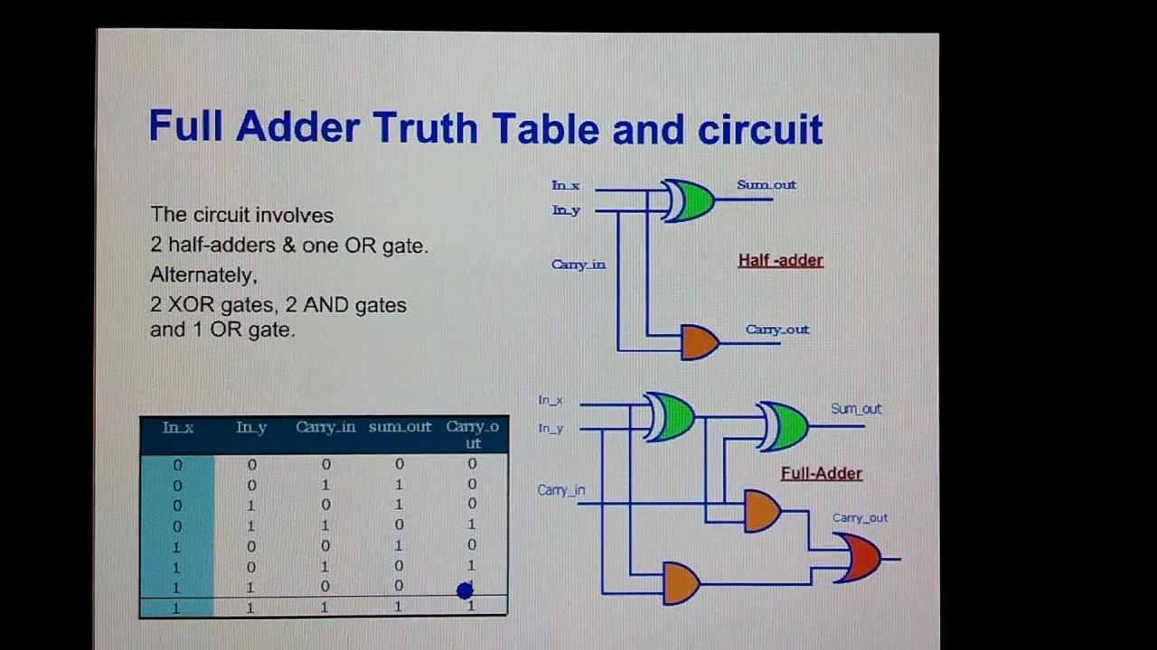 Full Adder Circuit  Truth Table And Verilog Code