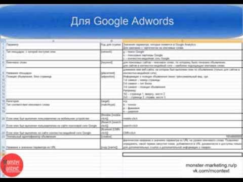 Utm метки - yandex direct, google adwords