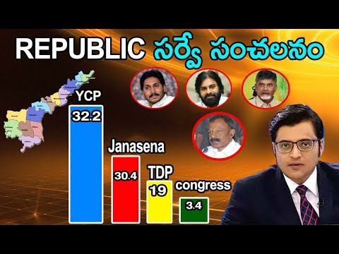 Republic C Voter Survey On AP Politics for 2019 Elections | TDP | Janasena | YSRCP