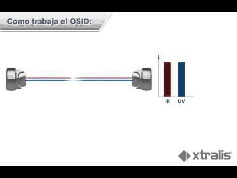 Como funciona OSID