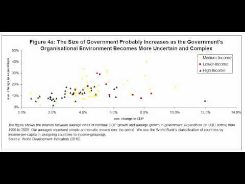 Do Governments Grow to Stabilize GDP?