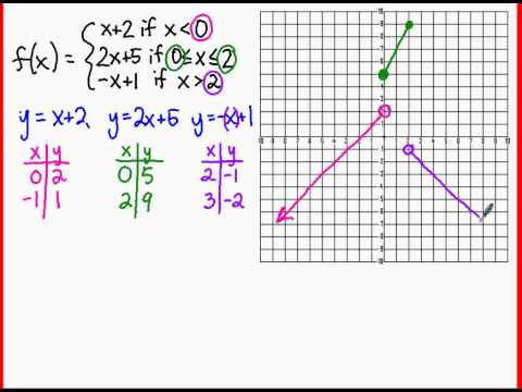 The Inverse Trigonometric Functions