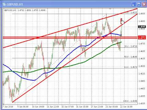 FXDD Forex Commentary -FXStreet UK Austerity helps the GBPUSD.flv