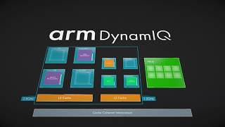 Arm DynamIQ Redefines Multi-Core Computing