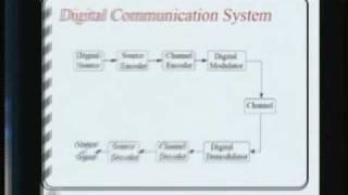 Electronics - Digital Communication