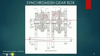 Synchromesh Gear Box