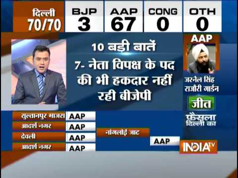 10 Latest Updates on Delhi Assembly Election Results - India TV