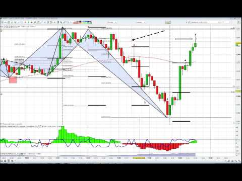 Forex Trading EUR/JPY 5m technical SCALPING. 25 PIP RISK 65 PIP REWARD