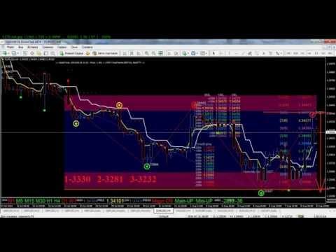 Форекс Прогноз на 11-18.08.14 на Неделю по евро\доллару (EUR\USD)