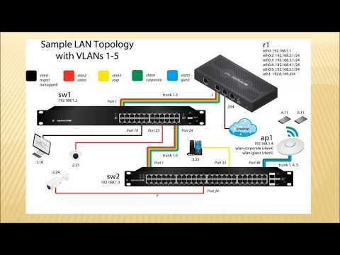 VLAN - Виртуальные локальные сети