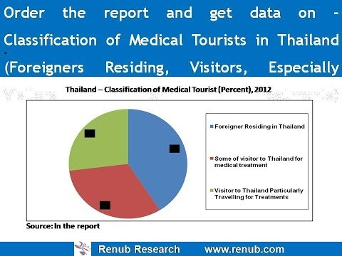Thailand Medical Tourism Market (Spending) Analysis & Forecast