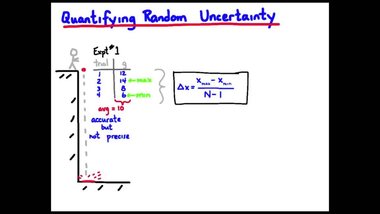 how to work out uncertainty chemistry of equipment