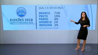 65% dos eleitores preferem que presidente da República seja homem, diz pesquisa da Record TV