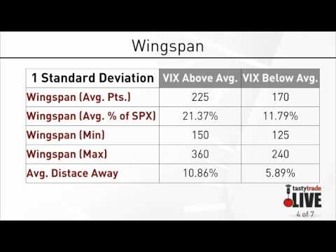 How Does Implied Volatility Relate to Strangle Width & Premium Collection?