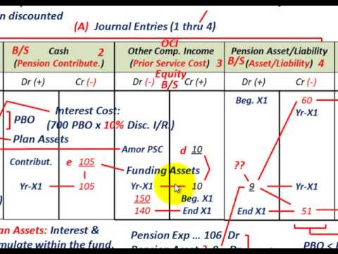 Pension Accounting (Using Worksheet Format, Projected Benefit Obligation, Plan Assets, J/E Accts.)