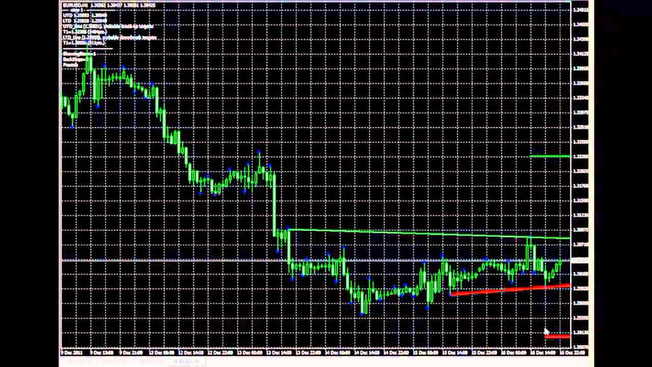 Best forex trend indicator