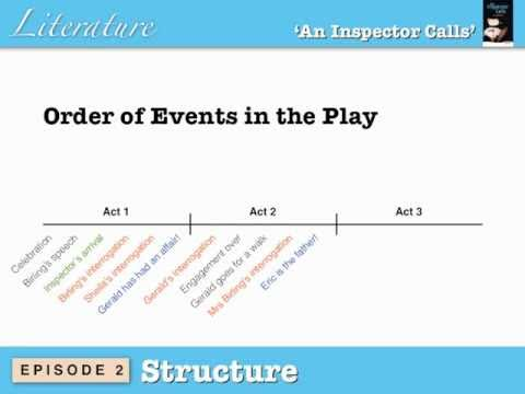 a plot and setting analysis of jbpriestleys play an inspector calls A secondary school revision resource for gcse english literature about the context of j b priestley's an inspector calls  political views  play against the.