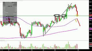 Chesapeake Energy Corporation - CHK Stock Chart Technical Analysis for 06-21-18