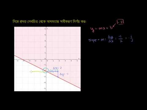 How to find the inequality that is represented by a given graph (example) Bangla