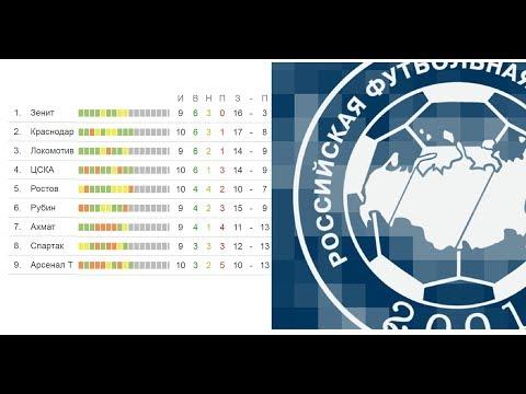 Чемпионат России по футболу. 10 тур РФПЛ. Результаты, расписание и турнирная таблица.