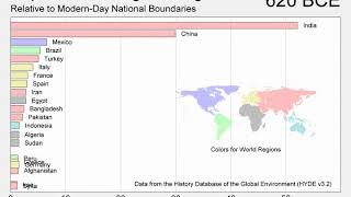 Changes in National Population, 10000 BCE to Present