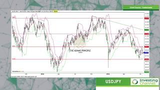 When Will the Australian Dollar Go Up?