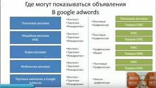 2. Где могут показываться объявления в Google Adwords. Позиции