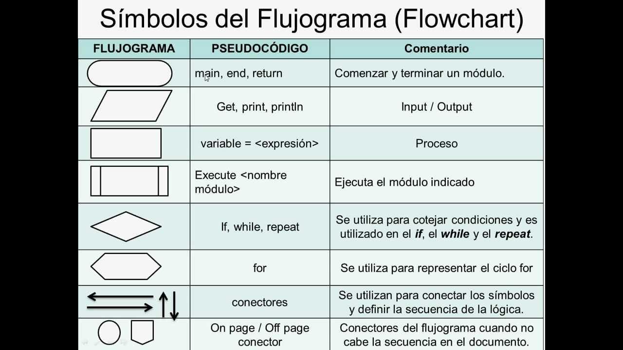 Explicaci U00f3n Flujograma  Flowchart