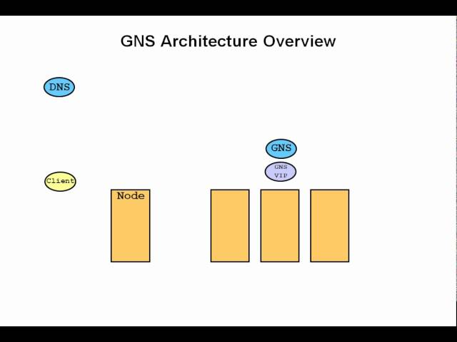 Grid Naming Service (GNS) Architecture Overview