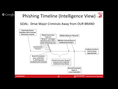 Malware, Phishing: the Need for Intelligent Response