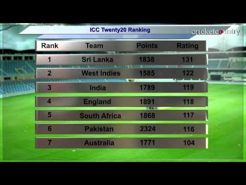 India retain third spot in ICC T20 Rankings