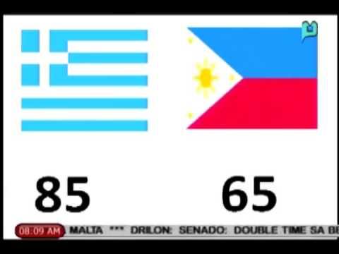 Sports lang: Greece wagi kontra Pilipinas sa FIBA under 17 championship [08|11|14]