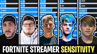 What Sens Fortnite Streamers Use (Tfue, Ninja, Mongraal, NickEh30, Daequan)