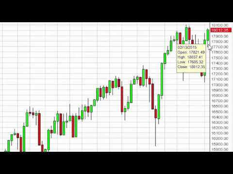 Dow Jones 30 Week Forecast for the week of February 16 2015, Technical Analysis