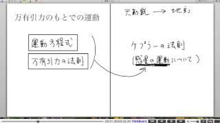 高校物理解説講義:「万有引力のもとでの運動」講義1