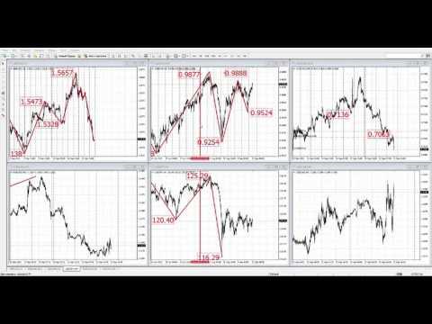 Как правильно анализировать графики ???