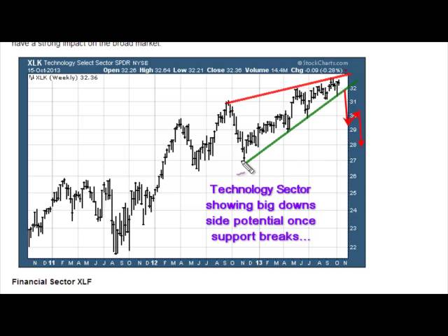 Major Stock Market Top Brewing - Brace for Bear Market...