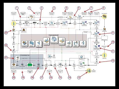 СМАРТ Бизнес-процессы: Исполнение бизнес-процессов