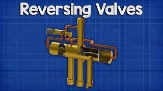 Reversing valve - Heat Pump. How it works, Operation.