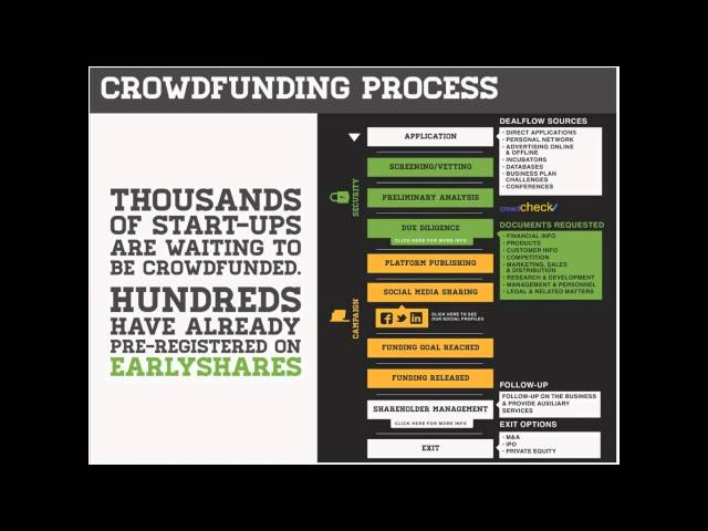Get Funded With Crowdfunding - June 12, 2012 webinar.mp4