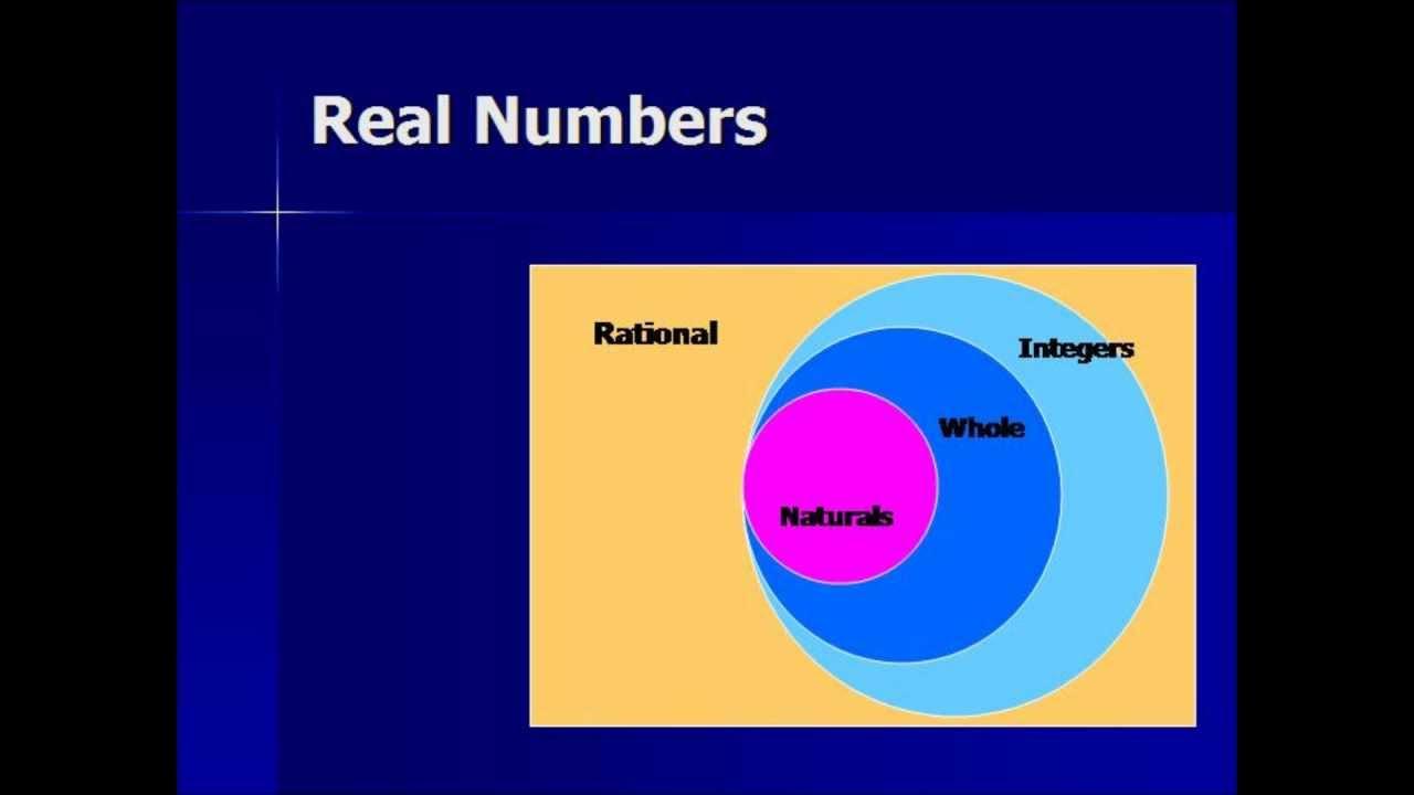 Rational Numbers Video-Real Numbers-Algebra - YouTube