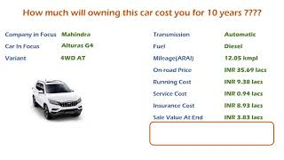 Mahindra Alturas G4 (4WD AT) Ownership Cost - Price, Service Cost, Insurance (India Car Analysis)